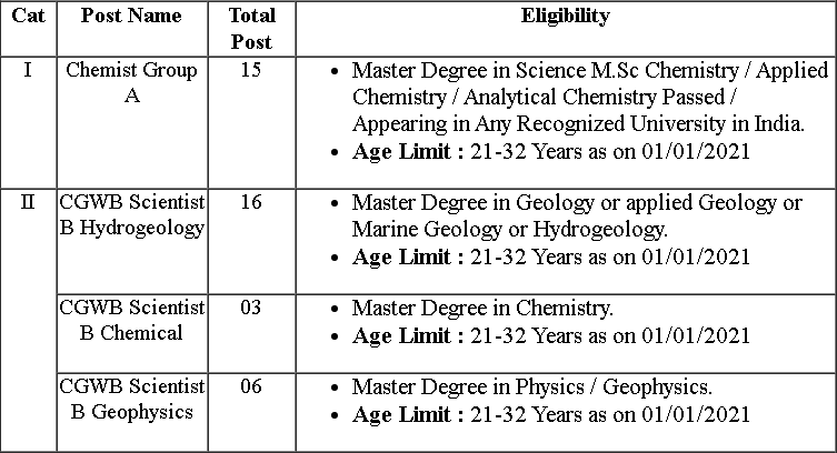 Scientist vacancy details Post