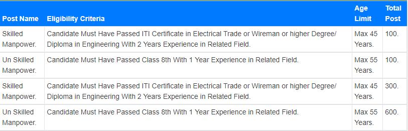 BECIL candidates eligibility details